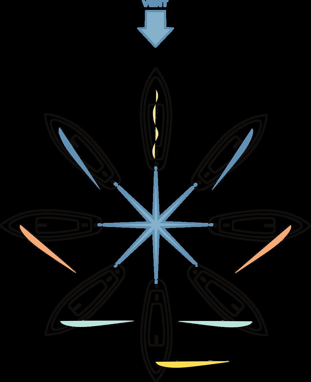 En navigation à voile, il existe plusieurs allures. L'allure dépend du cap du voilier par rapport au vent.