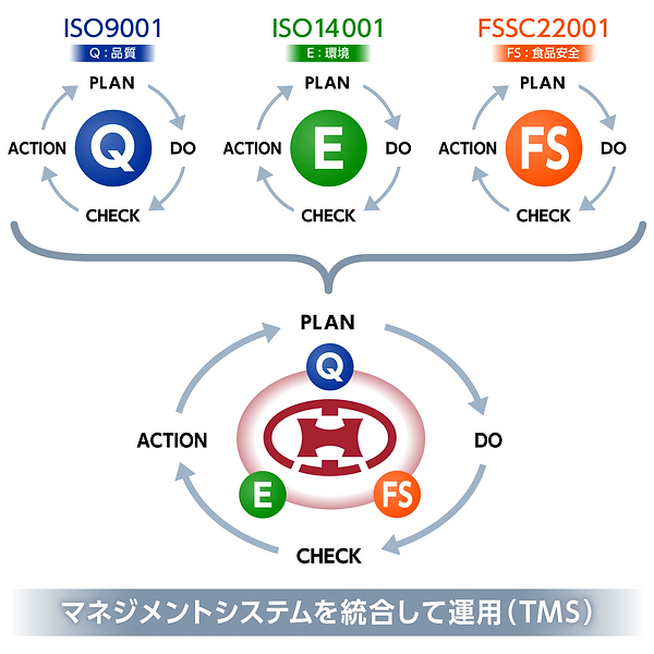 統合マネジメントシステム(TMS