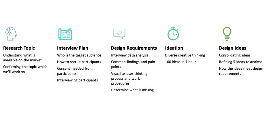 Image showing process flow of user experience research and design
