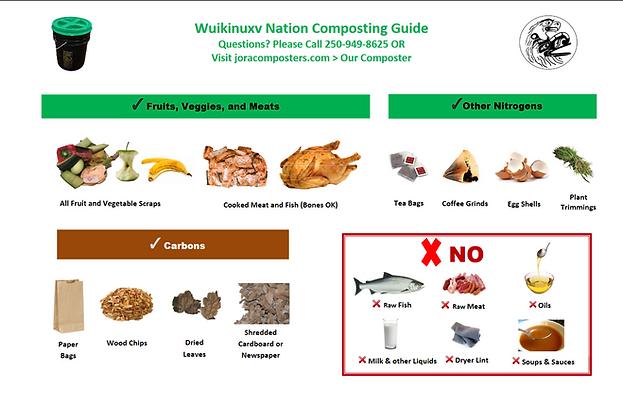 WKO Composting Guide