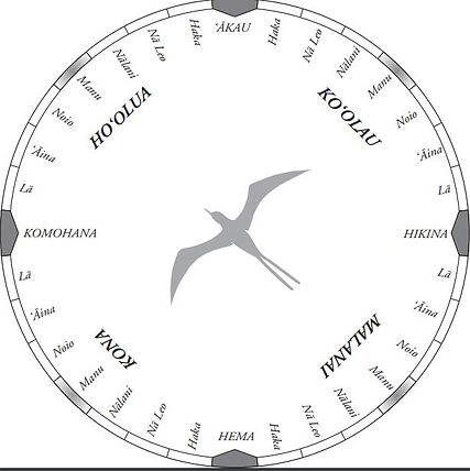 nainoa star compass.JPG