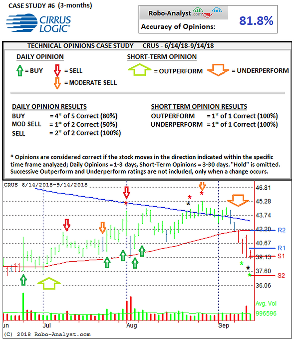 Case Study Technicals CRUS (2).png