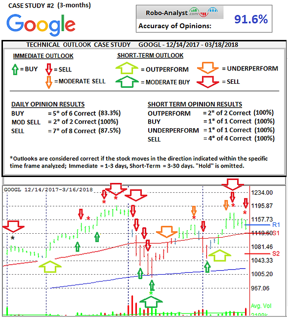 Case Study Technicals GOOGL.png