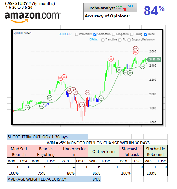 New Case Study AMZN ST #7.png