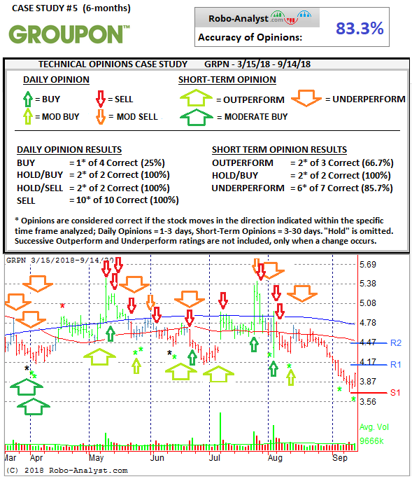 Case Study Technicals GRPN (2).png
