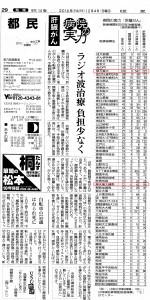 読売新聞161204 病院の実力 主な医療機関の肝臓がん治療件数(都民版) 赤線