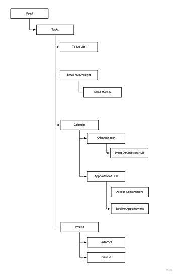 Information Architecture - Frame 2.jpg