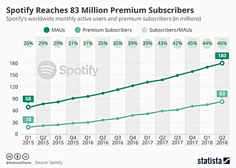 Spotify-MAUs-and-subscribers.jpg