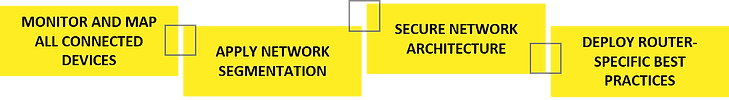 IOT+4+yellow+sections+graphic-960w.png