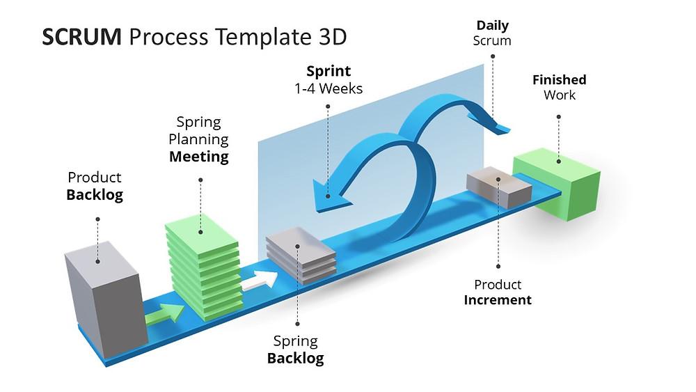 Template de Processo de Scrum 3D