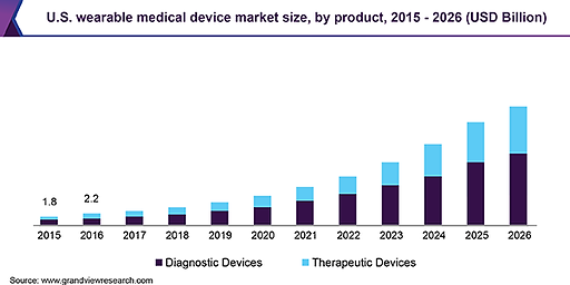 us-wearable-medical-device-market.png