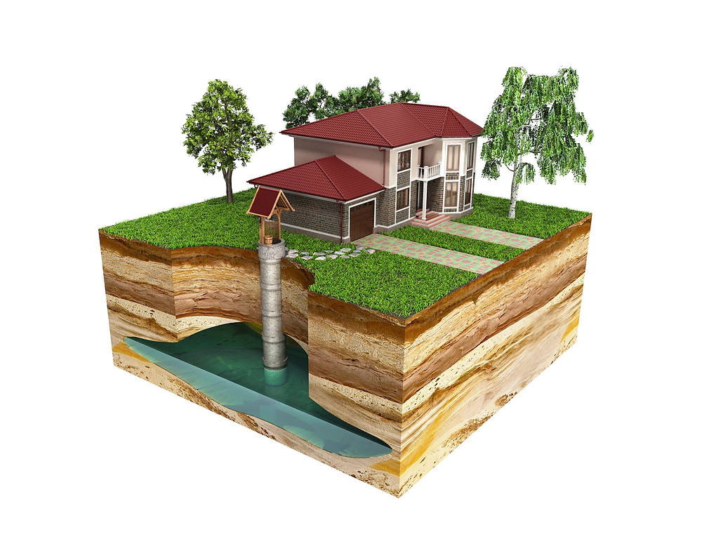 A water well system next to a house, showing how aquifers are an important source of water.   Info from National Geographic and Graphic by NosorogUA