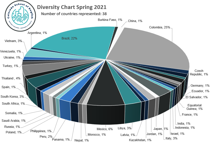 Diversity Chart Spring 2021.png