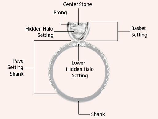 The Anatomy of a Ring