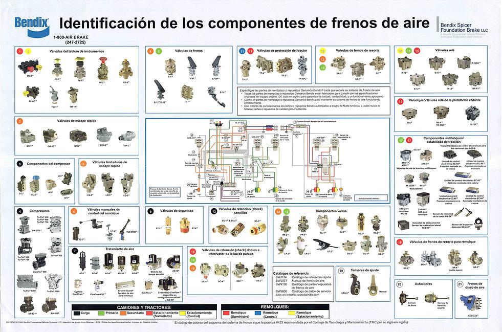 Identificaion de los componentes de frenos de aie Bendix