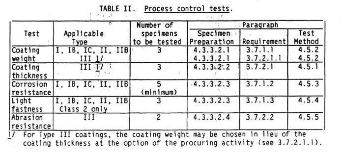 MIL-A-8625F Table II.JPG