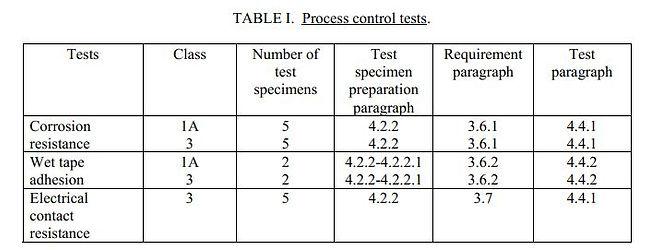 MIL-DTL-5541F Table.JPG