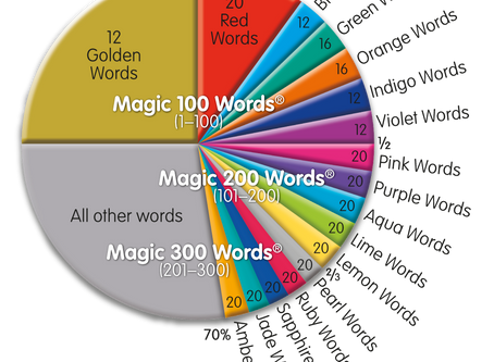 Magic 100 Words - New levels