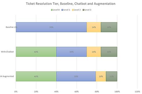 Ticket Resolution Tier, Baseline, Chatbo