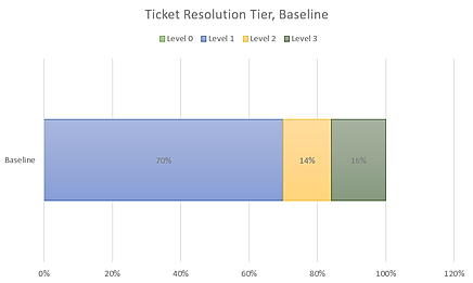 Ticket Resolution Tier, Baseline.png