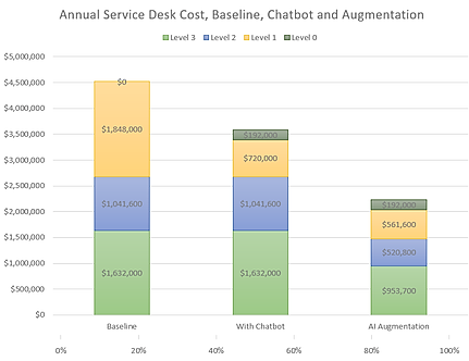 Annual Service Desk Cost, Baseline, Chat