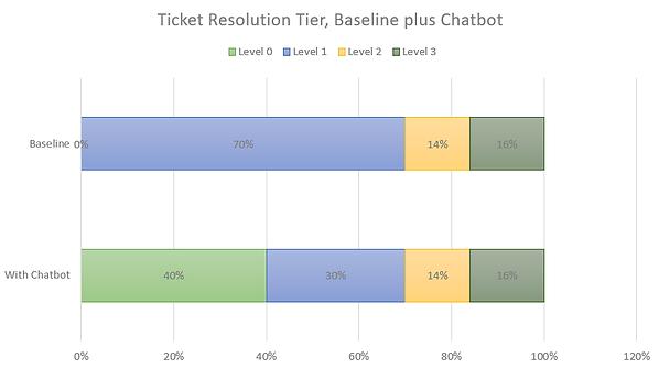 Ticket Resolution Tier, Baseline plus Ch