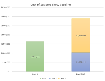 Cost of Support Tiers, Baseline.png