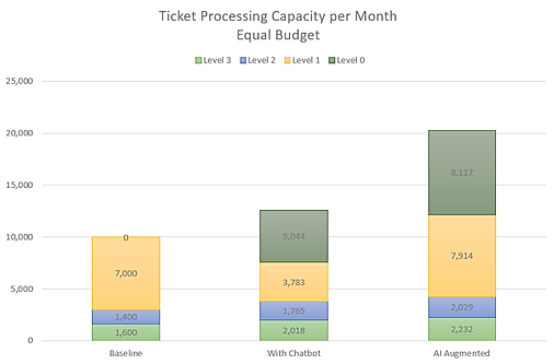 Ticket Processing Capacity.png
