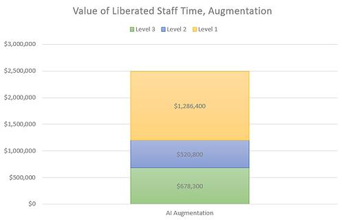 Liberated Staff Time, AI Augmentation.pn