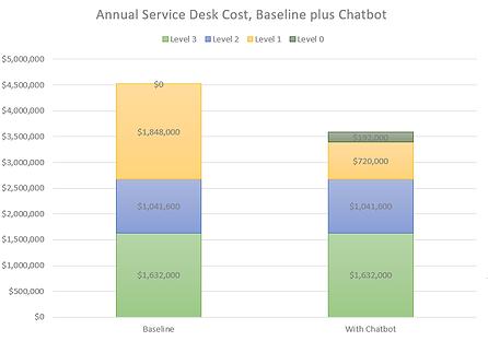 Annual Service Desk Cost, Baseline plus