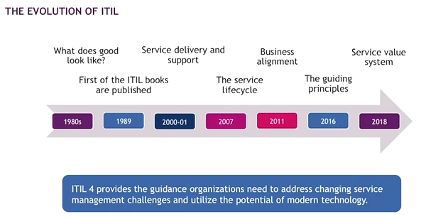 The Evolution of ITIL.png