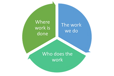 Where work is done.png