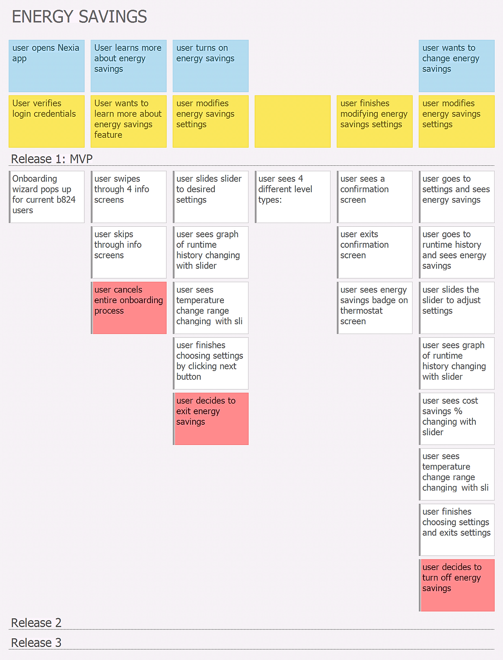 A user journey list for developers to visually process the feature flow.