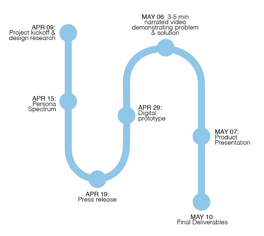 A visual timeline of deliverable due dates for the app: Rosmi
