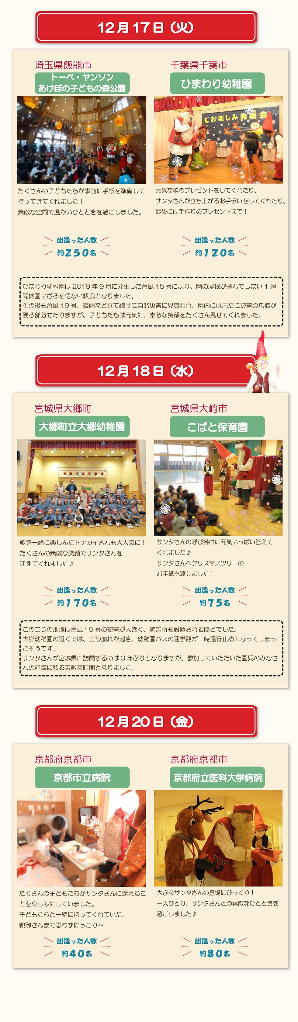 12月17日(火)埼玉県飯能市 トーベ・ヤンソンあけぼの子どもの森公園 たくさんの子どもたちが事前に手紙を準備して持ってきてくれました!素敵な空間で温かいひとときを過ごしました。出逢った人数約250名 千葉県千葉市 ひまわり幼稚園 元気な歌のプレゼントをしてくれたり、サンタさんが立ち上がるお手伝いをしてくれたり、最後には手作りのプレゼントまで!出逢った人数約120名 ひまわり幼稚園は2019年9月に発生した台風15号により、園の屋根が飛んでしまい1週間休園せざるを得ない状況となりました。その後も台風19号、豪雨など立て続けに自然災害に見舞われ、園内には未だに被害の爪痕が残る部分もありますが、子どもたちは元気に、素敵な笑顔をたくさん見せてくれました。12月18日(水)宮城県大郷町 大郷町立大郷幼稚園 歌を一緒に楽しんだトナカイさんも大人気に!たくさんの素敵な笑顔でサンタさんを迎えてくれました♪出逢った人数約170名 宮城県大崎市 こばと保育園 サンタさんの呼び掛けに元気いっぱい答えてくれました♪サンタさんへクリスマスツリーのお手紙も渡しました!出逢った人数約75名 この二つの地域は台風19号の被害が大きく、避難所も設置されるほどでした。大郷幼稚園の近くでは、土砂崩れが起き、幼稚園バスの通学路が一時通行止めになってしまったそうです。サンタさんが宮城県に訪問するのは3年ぶりとなりますが、参加していただいた園児のみなさんの記憶に残る素敵な時間となりました。12月20日(金)京都府京都市 京都市立病院 たくさんの子どもたちがサンタさんに逢えることを楽しみにしていました。子どもたちと一緒に待ってくれていた、親御さんまで思わずにっこり♪ 出逢った人数約40名 京都府京都市 京都府立医科大学病院 大きなサンタさんの登場にびっくり!一人ひとり、サンタさんとの素敵なひとときを過ごしました♪出逢った人数約80名