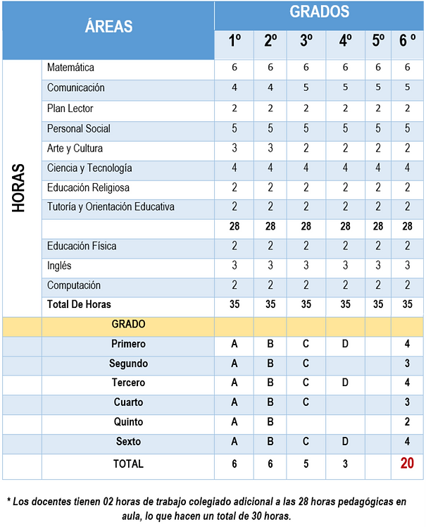plan estudios primaria 20201.png