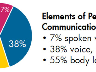 Learning Nugget 5 - The Art of Communication