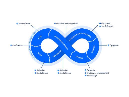 DevOps自動化救星 - Jira Cloud Automation 成為你最大助力