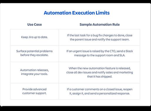 Atlassian JIRA Cloud 正式提供 Automation 不用寫程式,也能自動化!