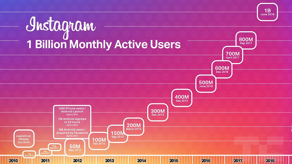 Instagram: Key Global Statistics 2019