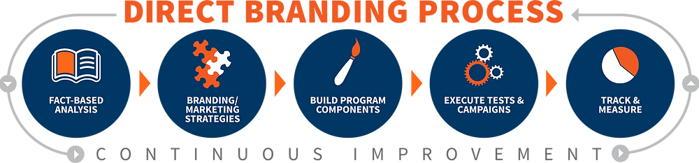 branding agency nj