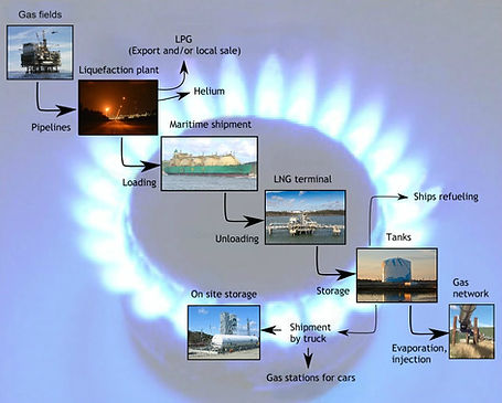 Value Chain of Liquefied Natural Gas