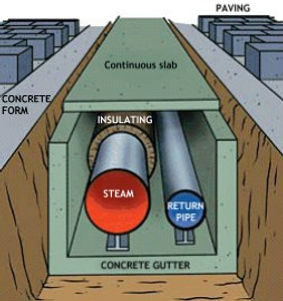 Scheme district heating CPCU_SFZ