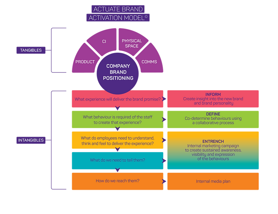 Actuate Brand Activation Model - 2017-02