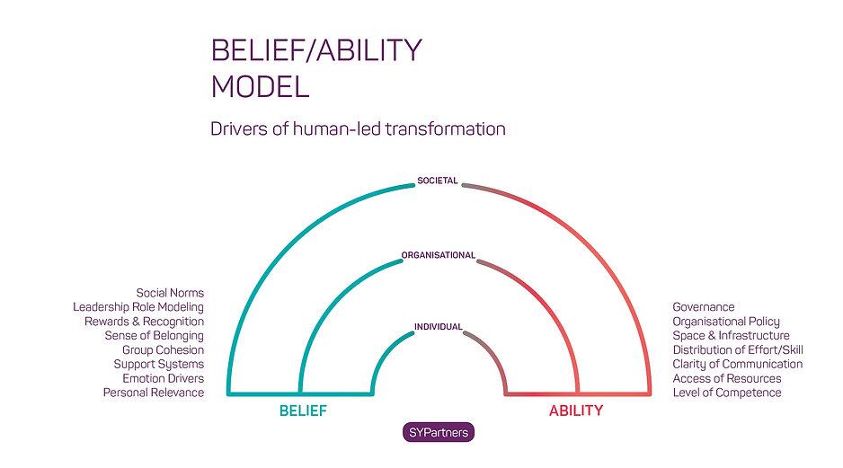 Belief Ability Model.jpg
