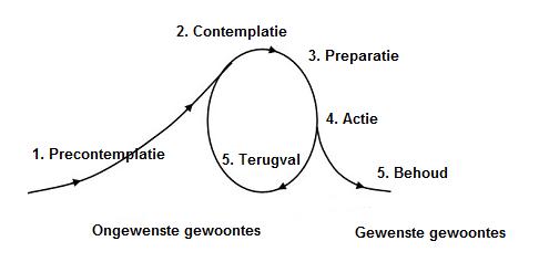 5 fases van gedragsverandering