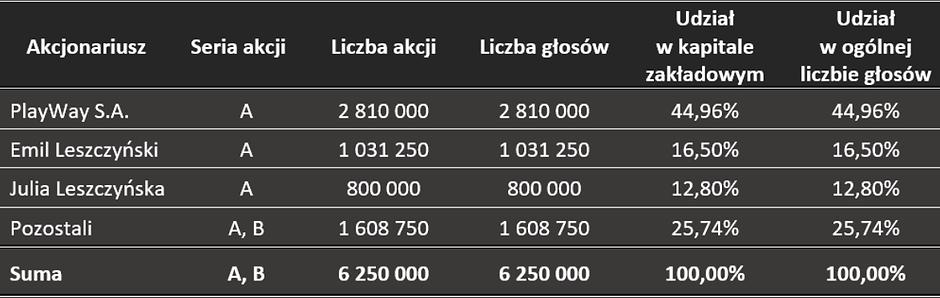 SIM_akcjonariat1_2019-12-19BLACK.png