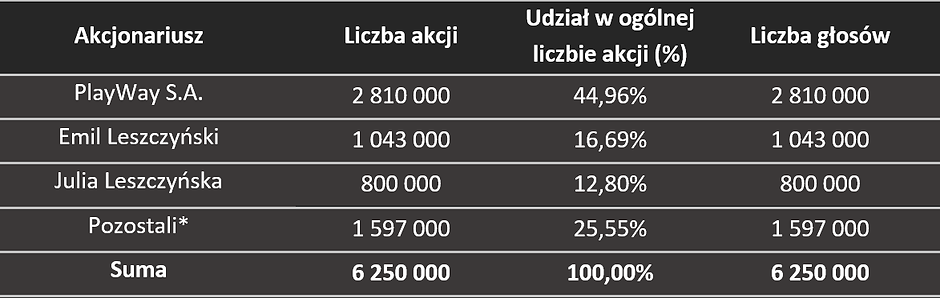 SIM_akcjonariat1_2021-03-19BLACK.png