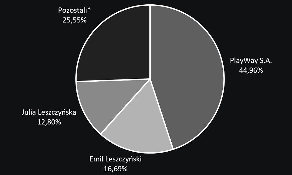 StrukturaUdzialowaBLACK_18_03_2021.png