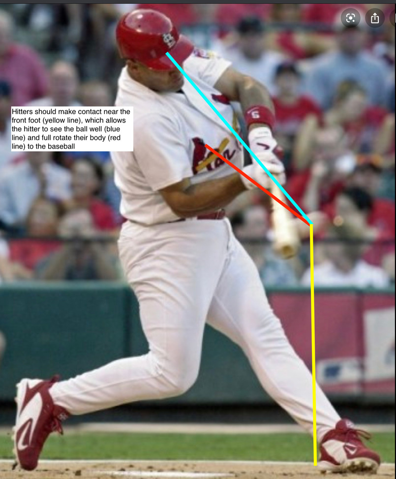 Pujols Contact Point